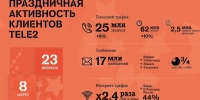 Tele2 23+february%268+march 23.03.2018 - NewsNN.Ru